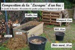 Composition de la lasagne - Bac Jardin de quartier - DZprod Jardin